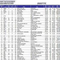 us album chart 20090222